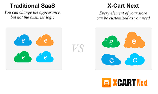 Compare X-Cart Next with traditional SaaS