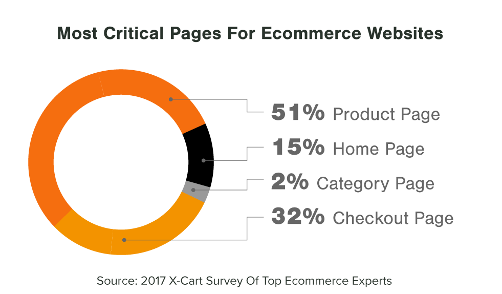 Most Important Pages For Ecommerce Website Design