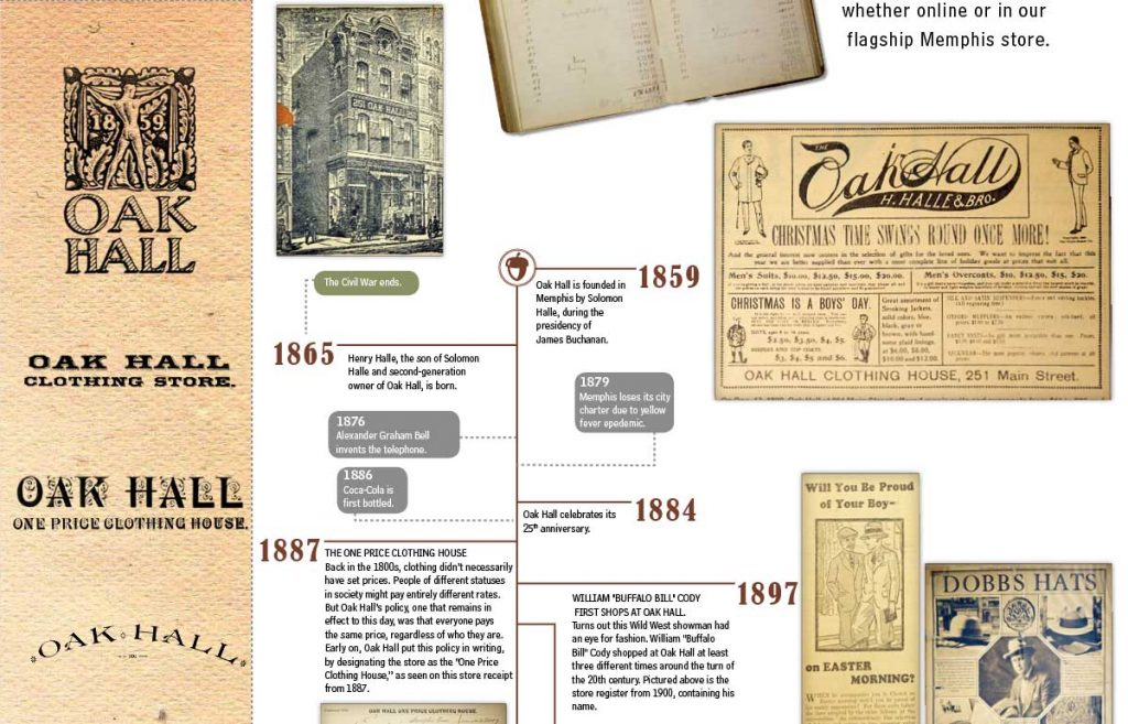 Oak Hall History Timeline