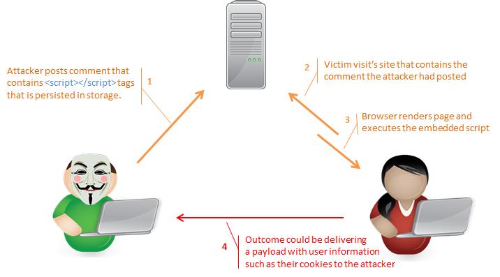 Cross-Site Scripting - Ecommerce Fraud Example
