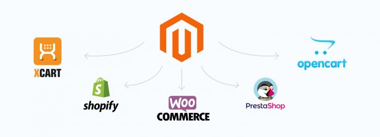 Magento Alternatives: The Complete List For 2020