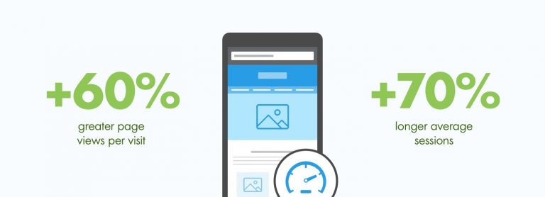 How To Speed Up Your Mobile Website [Infographic + Examples]
