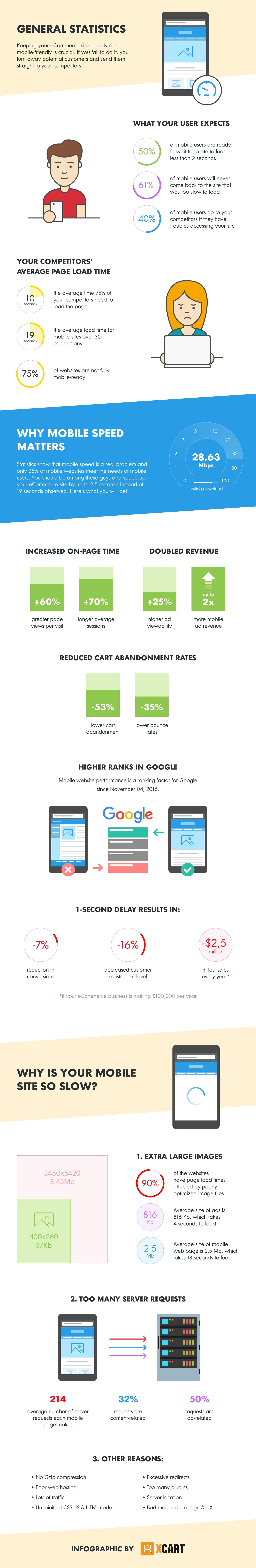 Speed Up Mobile Website Performance
