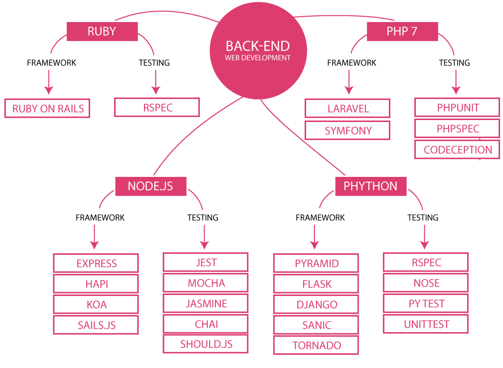Back End Development