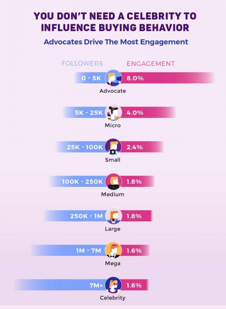 Advocates Drive Engagement