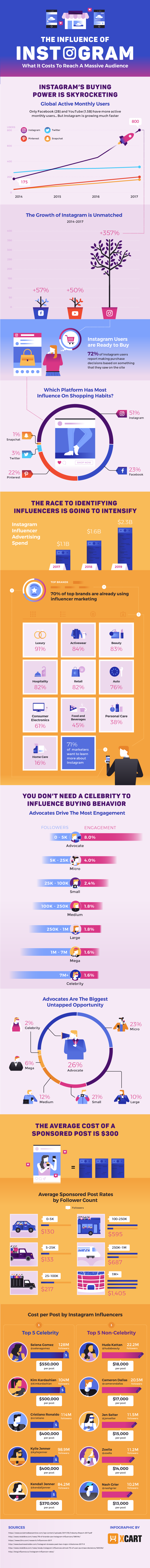 The Influence of Instagram
