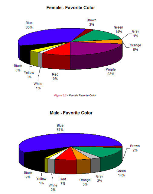 Male and Female favourite colors