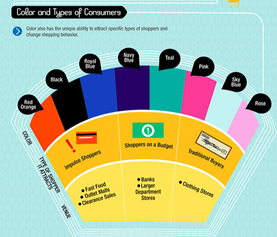 Color and types of consumers