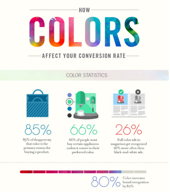 How colors affect your conversion rate