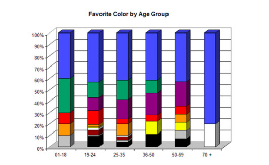 Favourite color by Age Group