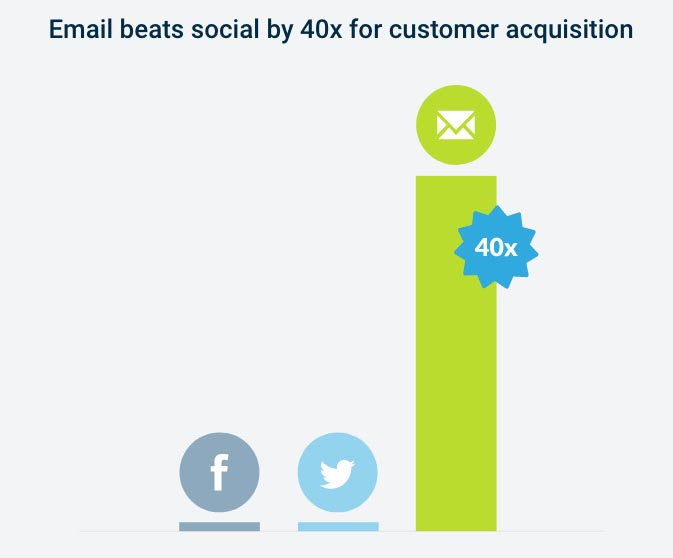 Email beats social by 40x for customer acquisition