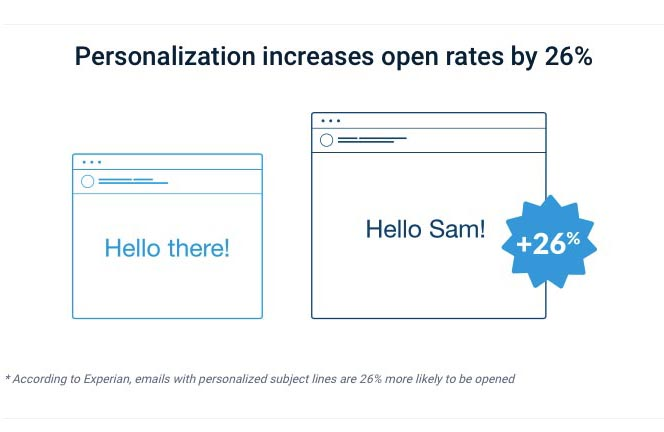Personalize cart abandonment emails