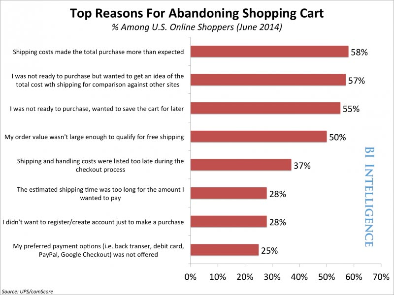 Why users abandon carts