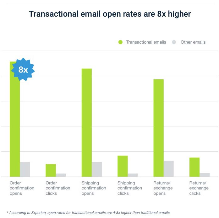Transactional email openrates
