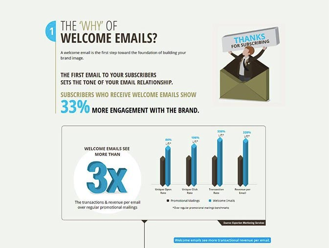 Why welcome emails are so important