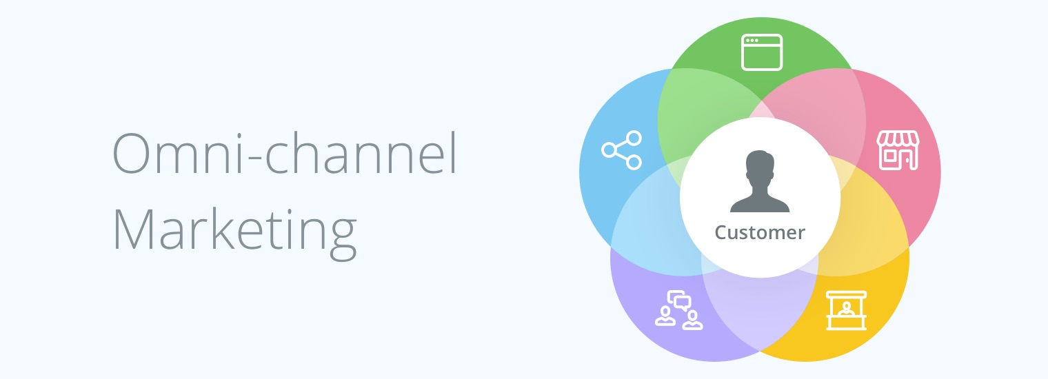 Omni-Channel, Multi-Channel, Cross-Channel: How to Tell Them Apart?