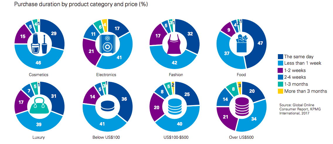Purchase duration by category and price (%)