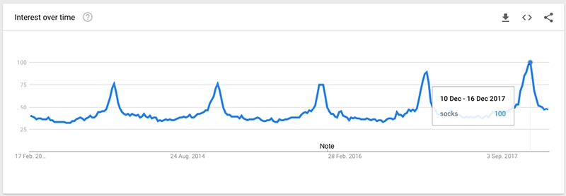 How to find product with Google Trends