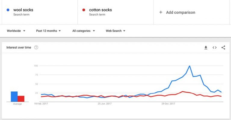 How to find what product is better with Google Trends