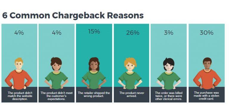 Chargeback reasons