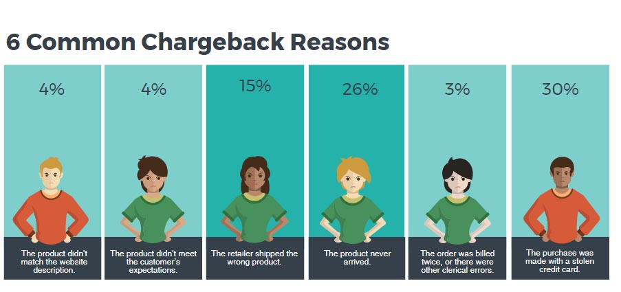 Chargeback reasons