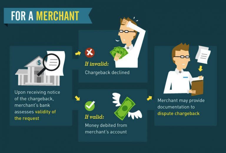 Chargeback for merchants