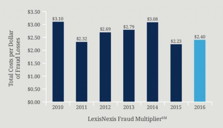 LexisNexis True Cost of Fraud Study