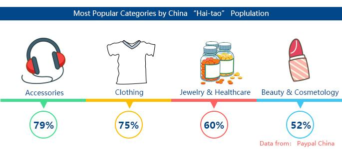 Products popular in the China eCommerce market
