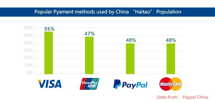 Popular payment options in China