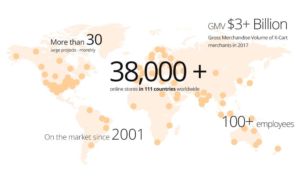 35,000+ online stores in 111 countries