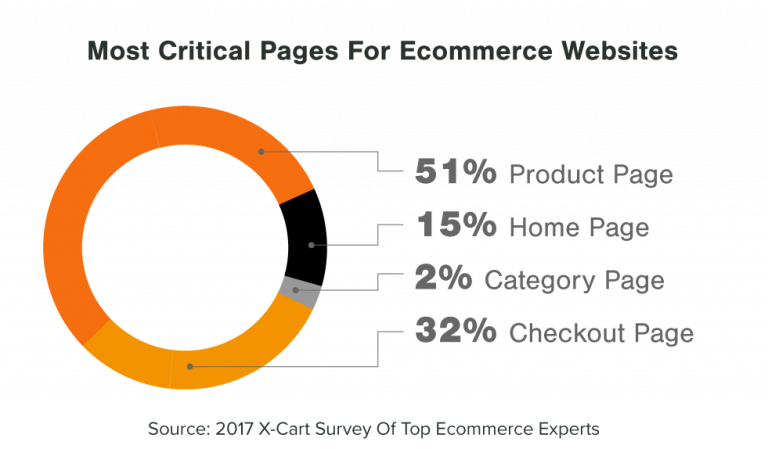X-Cart survey of top eCommerce experts