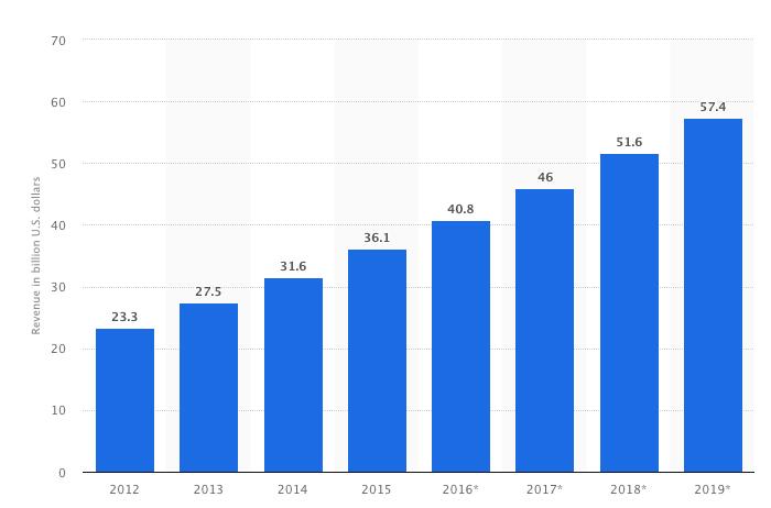 autoparts_ecommerce_revenue