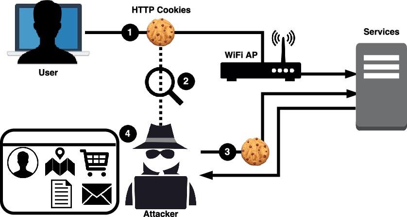 Cookie Hijacking in WordPress