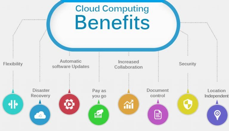Wordpress Cloud Host Security