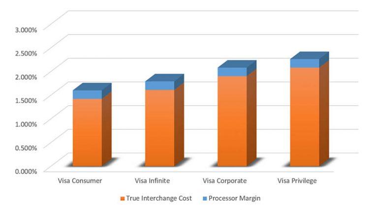 Interchange Plus Pricing