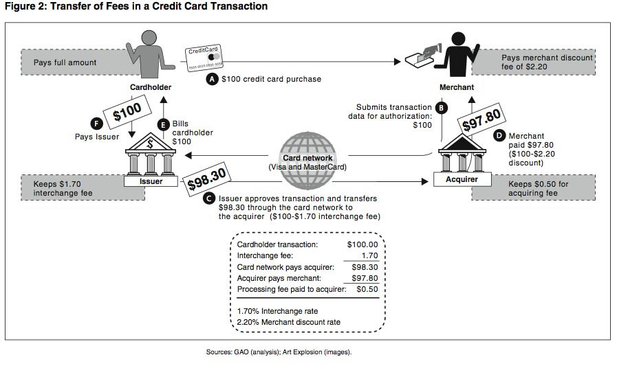 Transfer of Fees in a Credit Card Transaction