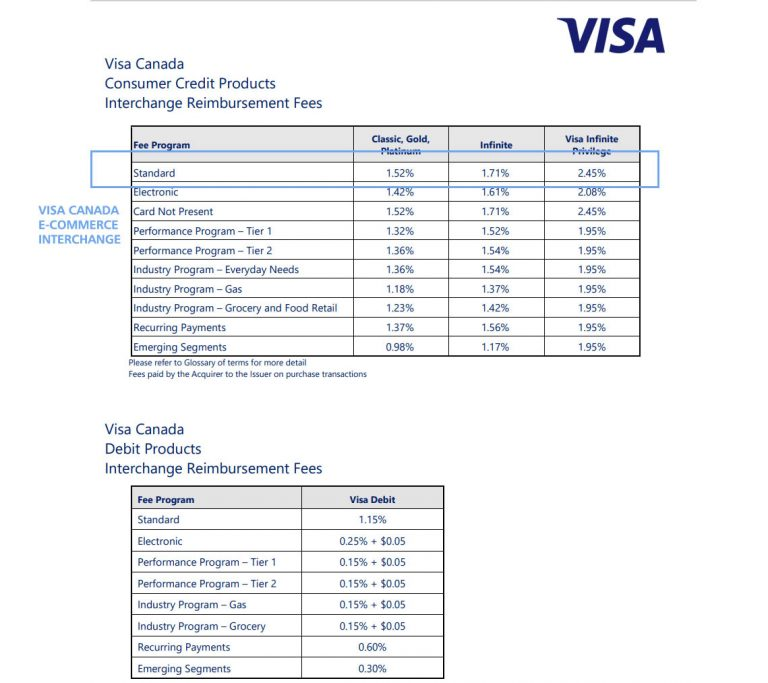 Interchange Fees from VISA Canada