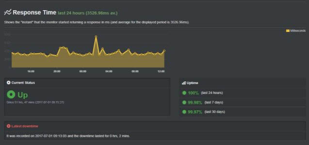 BlueHost uptime results