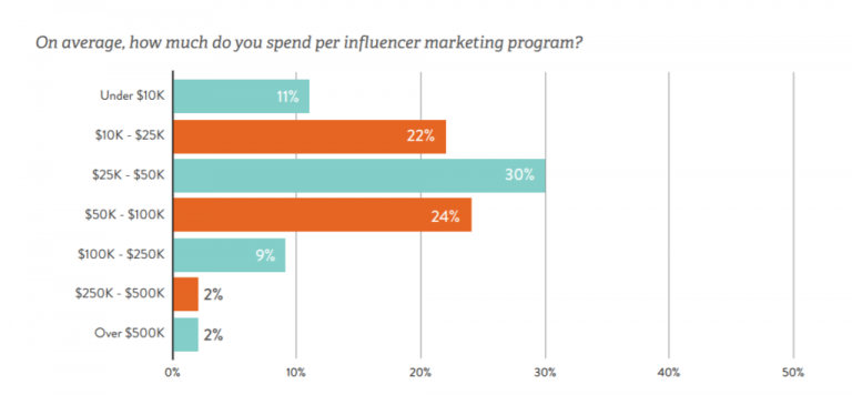 how mush you spend on influencer marketing