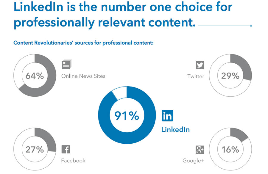 Linkedin leading professional content