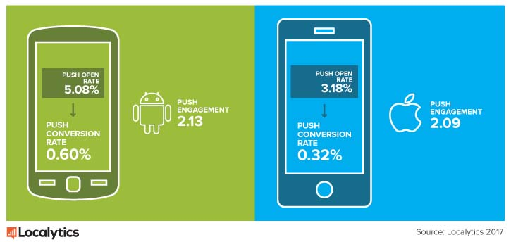 Android and iPhone push engagement