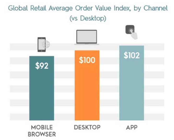 Global retail average order value