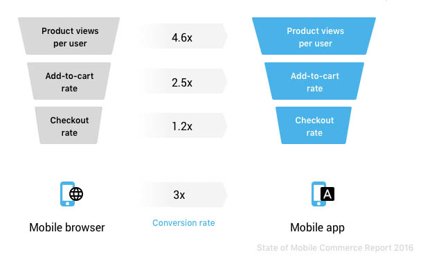 Conversion rate through mobile channels