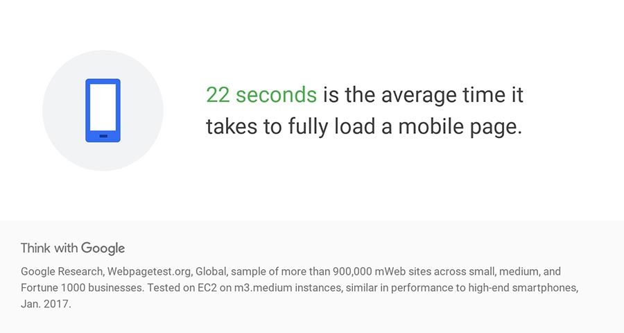 Average mobile page load time