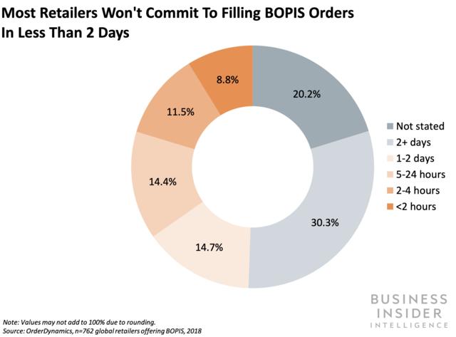 Business Insider infograph