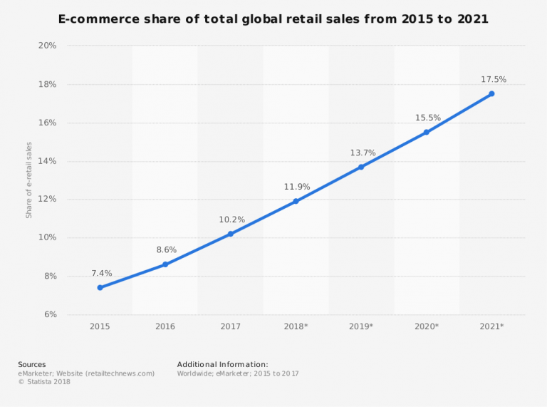 eCommerce retail sales