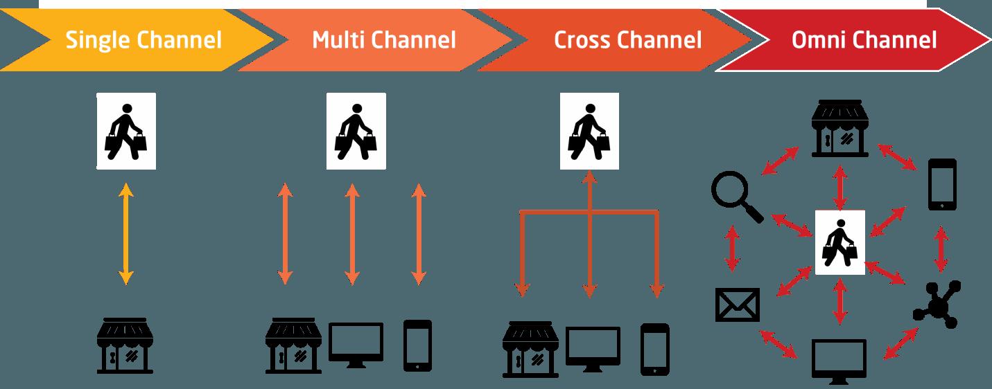 Multi-channel, cross-channel, omni-channel