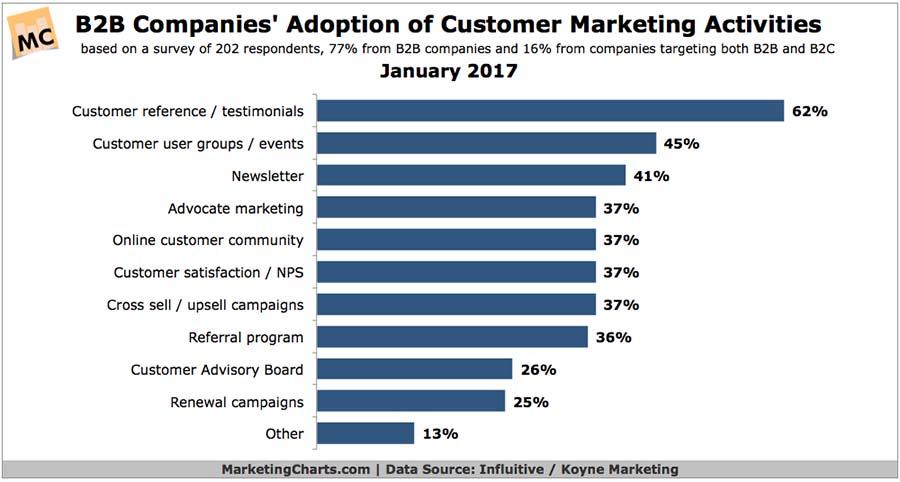 B2B marketing activities