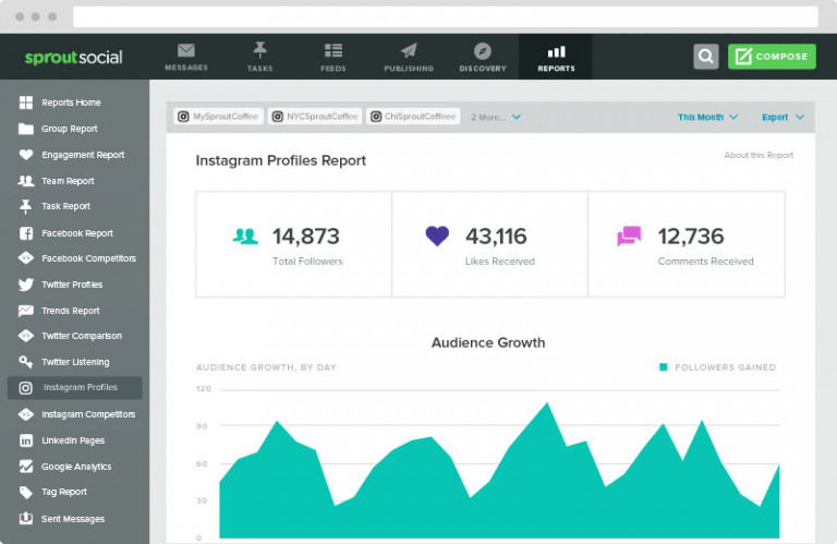 Sprout Social Instagram analyzer tool