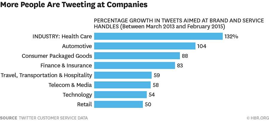 Percentage growth in Tweets